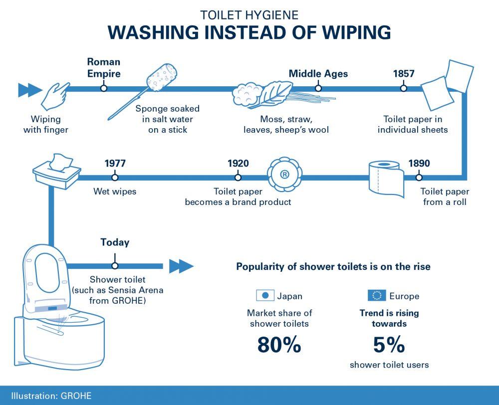 Evolution of toilet paper